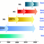 """""""5G Network Slicing for Digital Inclusion"""" at IEEE COMSNETS 2018"""